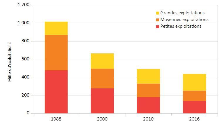 taille et nombre des fermes en France